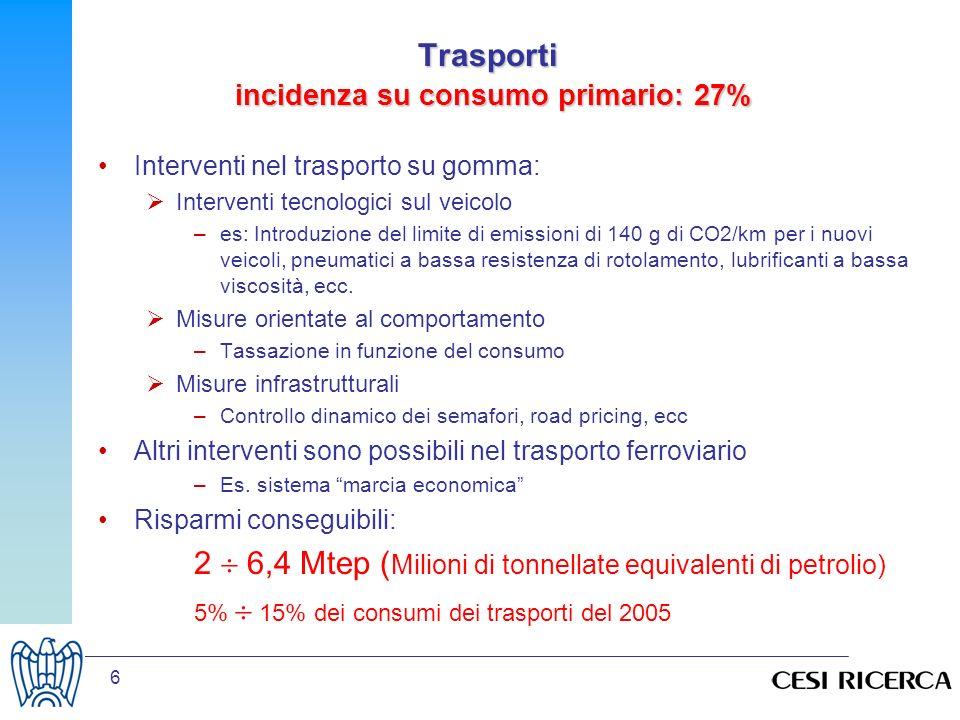 Trasporti incidenza su consumo primario: 27%