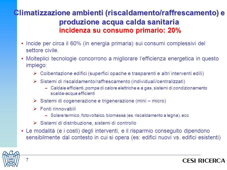 Climatizzazione ambienti (riscaldamento/raffrescamento) e produzione acqua calda sanitaria incidenza su consumo primario: 20%