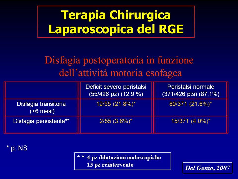 Terapia Chirurgica Laparoscopica del RGE