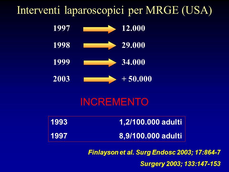 Interventi laparoscopici per MRGE (USA)