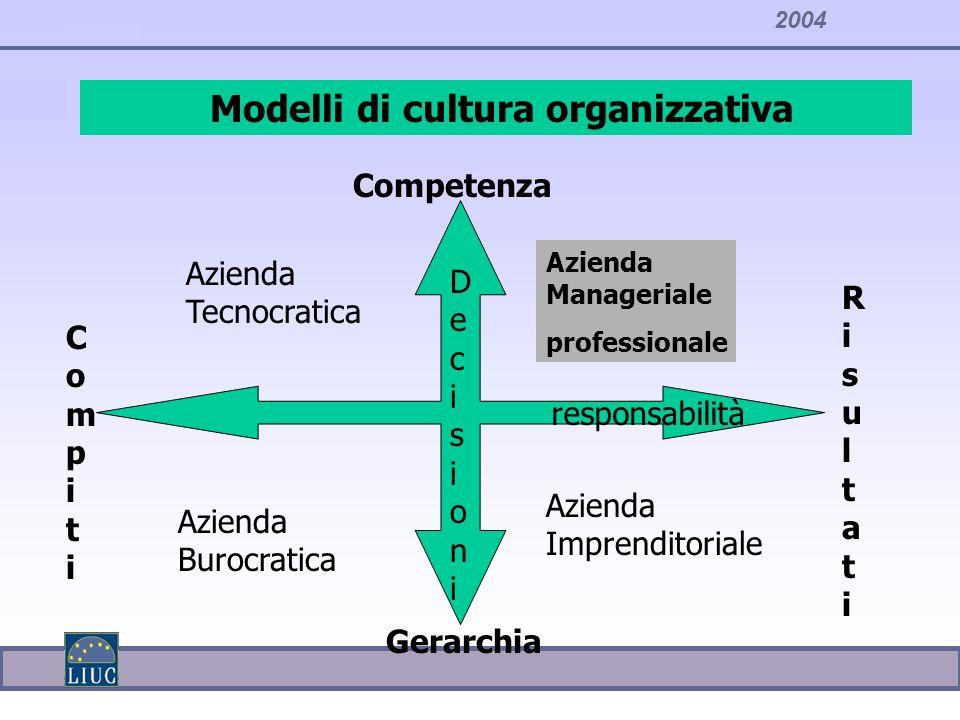 Modelli di cultura organizzativa