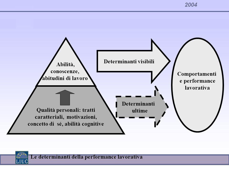 Determinanti visibili conoscenze, abitudini di lavoro