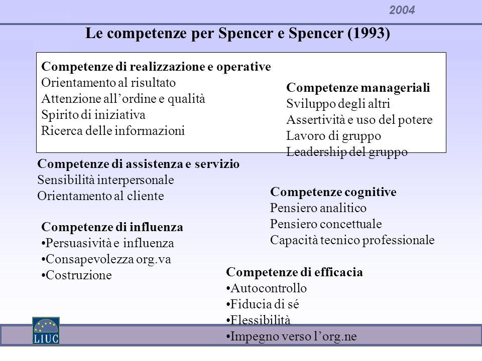 Le competenze per Spencer e Spencer (1993)