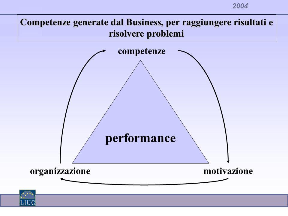 Competenze generate dal Business, per raggiungere risultati e risolvere problemi