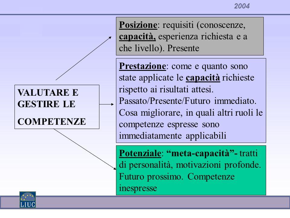 Posizione: requisiti (conoscenze, capacità, esperienza richiesta e a che livello). Presente