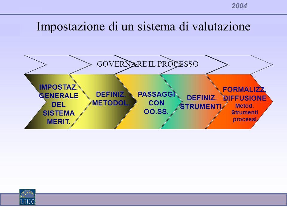 Impostazione di un sistema di valutazione