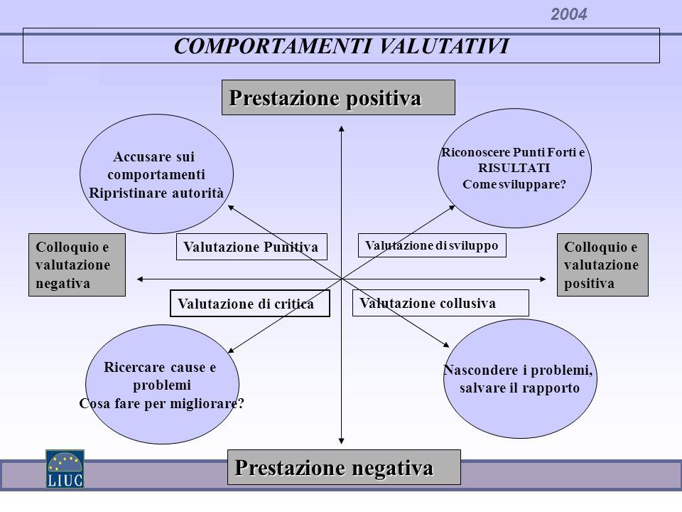 COMPORTAMENTI VALUTATIVI