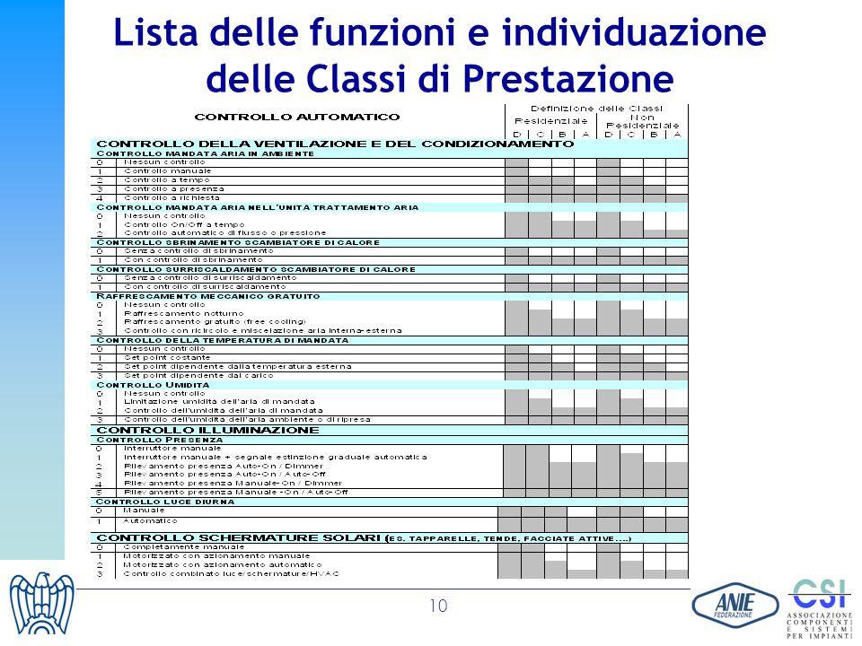 Lista delle funzioni e individuazione delle Classi di Prestazione