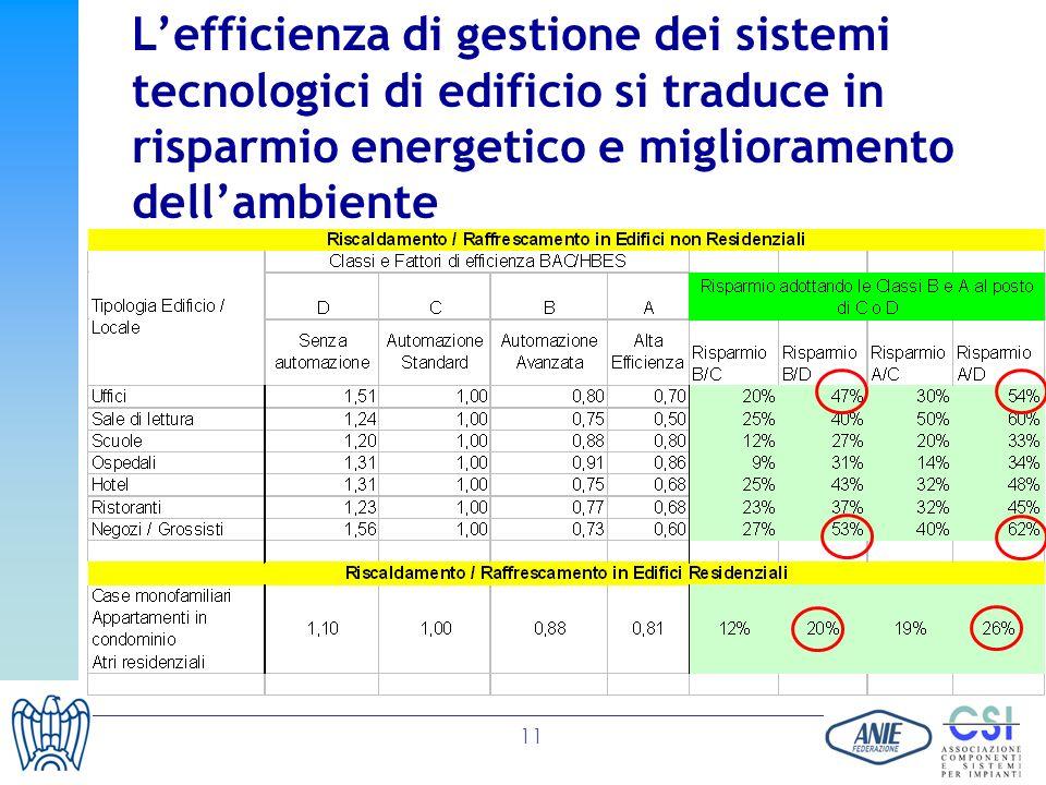 L'efficienza di gestione dei sistemi tecnologici di edificio si traduce in risparmio energetico e miglioramento dell'ambiente