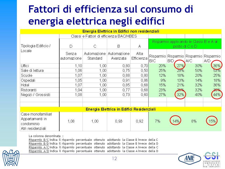Fattori di efficienza sul consumo di energia elettrica negli edifici