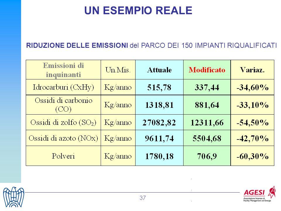 UN ESEMPIO REALE RIDUZIONE DELLE EMISSIONI del PARCO DEI 150 IMPIANTI RIQUALIFICATI