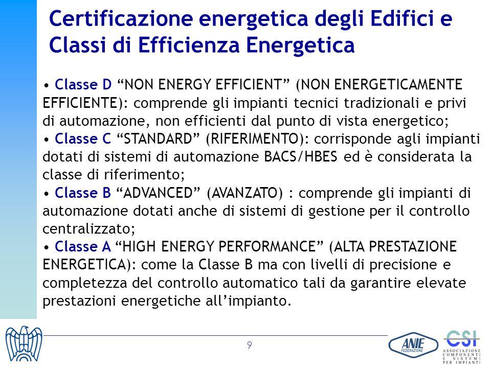 Certificazione energetica degli Edifici e Classi di Efficienza Energetica