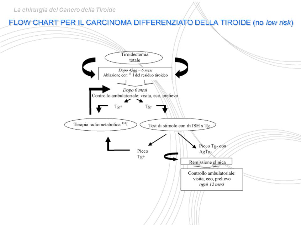 FLOW CHART PER IL CARCINOMA DIFFERENZIATO DELLA TIROIDE (no low risk)