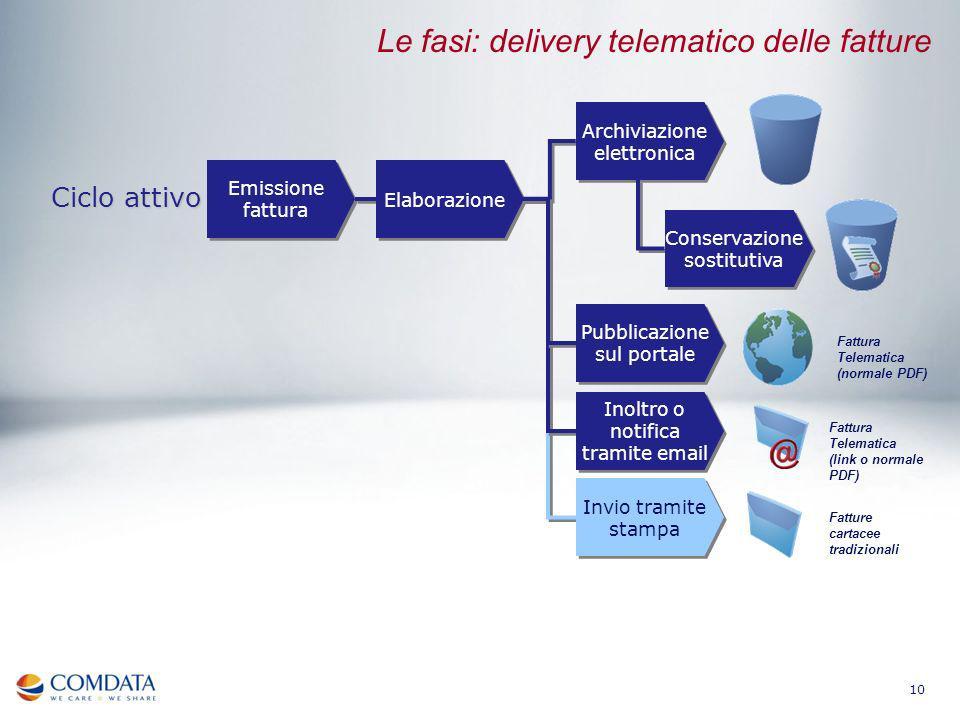 Le fasi: delivery telematico delle fatture