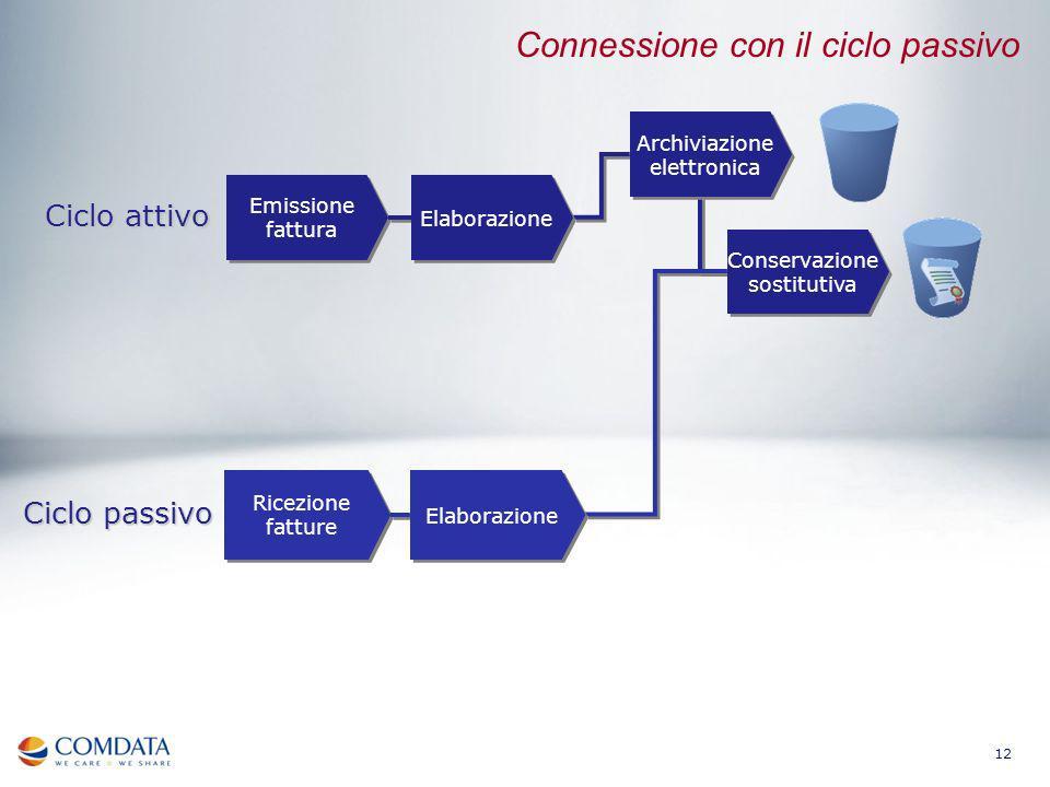 Connessione con il ciclo passivo