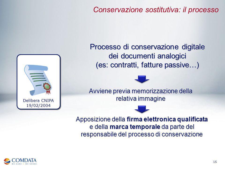 Conservazione sostitutiva: il processo