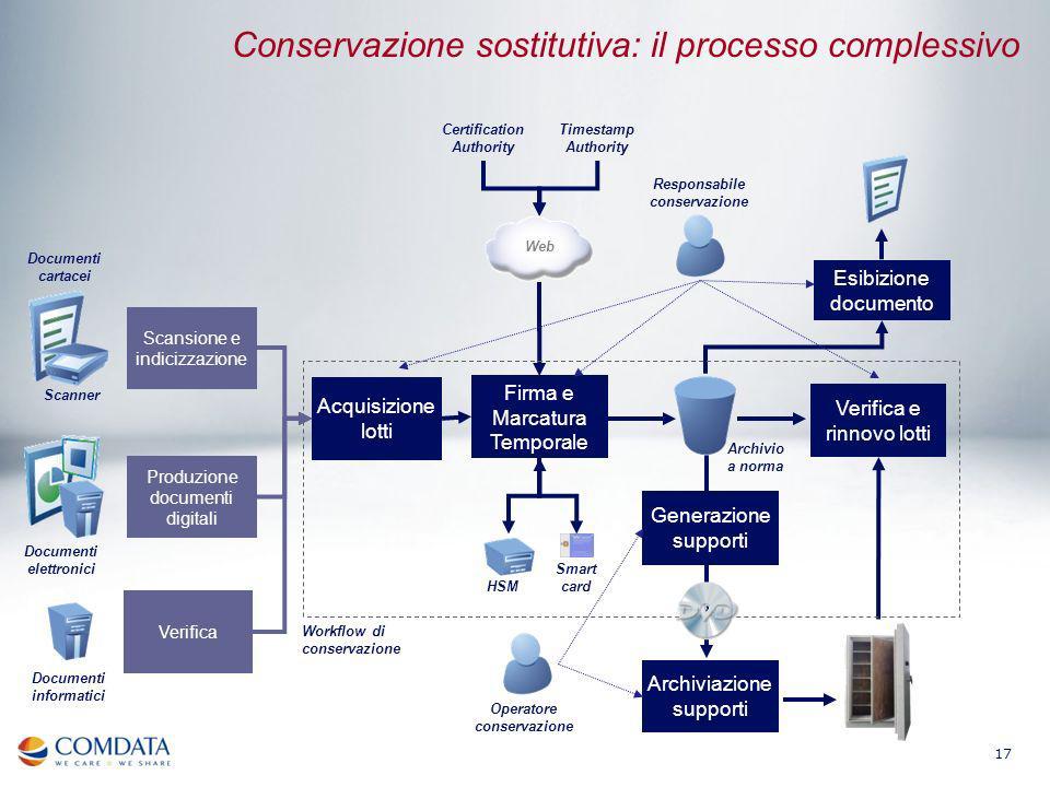 Conservazione sostitutiva: il processo complessivo