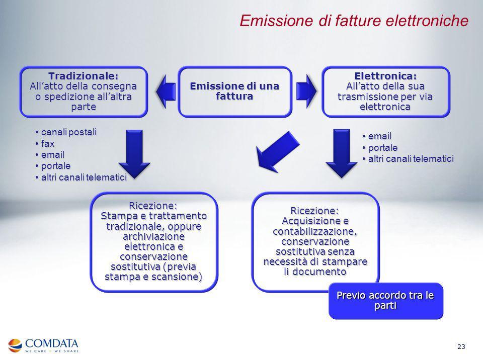 Emissione di fatture elettroniche