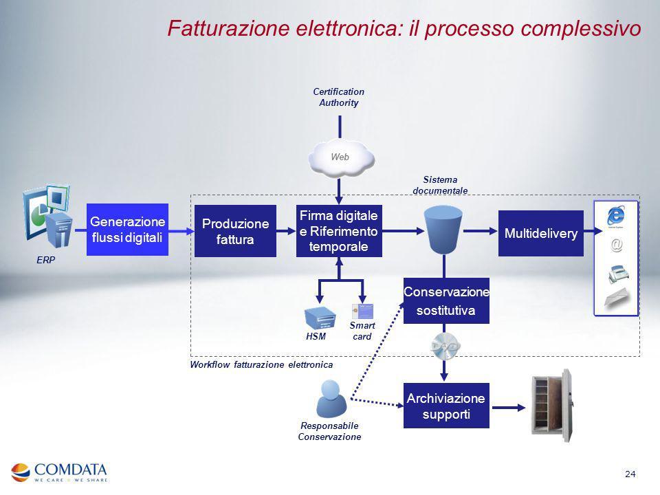 Fatturazione elettronica: il processo complessivo