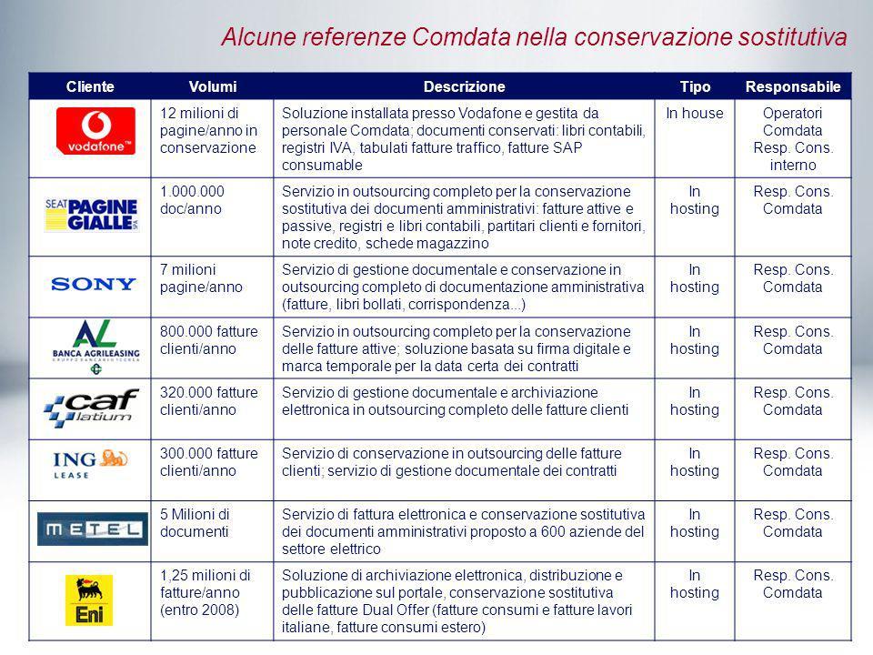 Alcune referenze Comdata nella conservazione sostitutiva