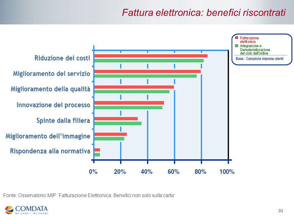 Fattura elettronica: benefici riscontrati