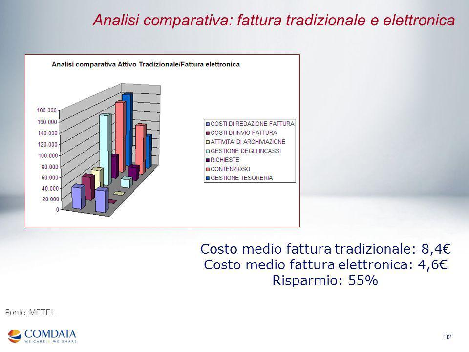 Analisi comparativa: fattura tradizionale e elettronica