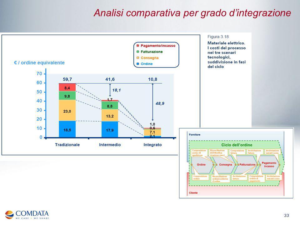 Analisi comparativa per grado d'integrazione