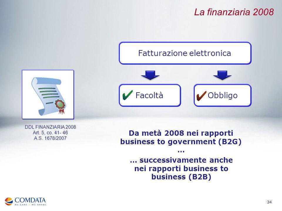 La finanziaria 2008 Fatturazione elettronica Facoltà Obbligo
