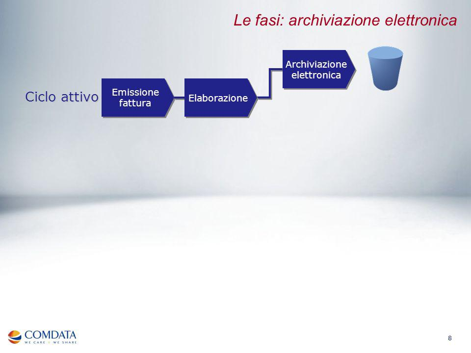 Le fasi: archiviazione elettronica