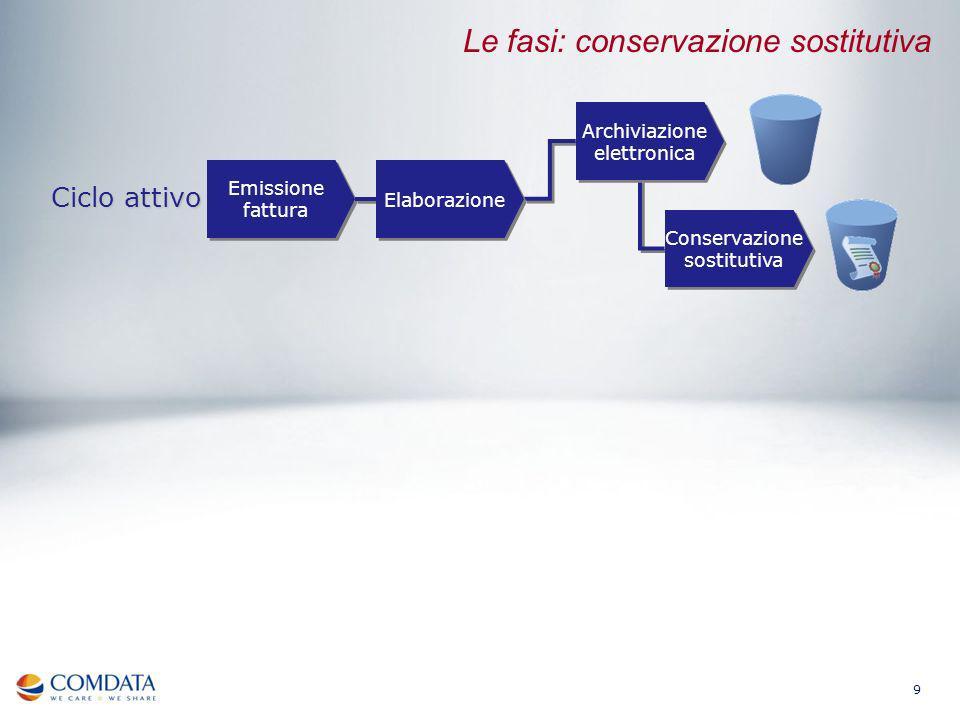 Le fasi: conservazione sostitutiva