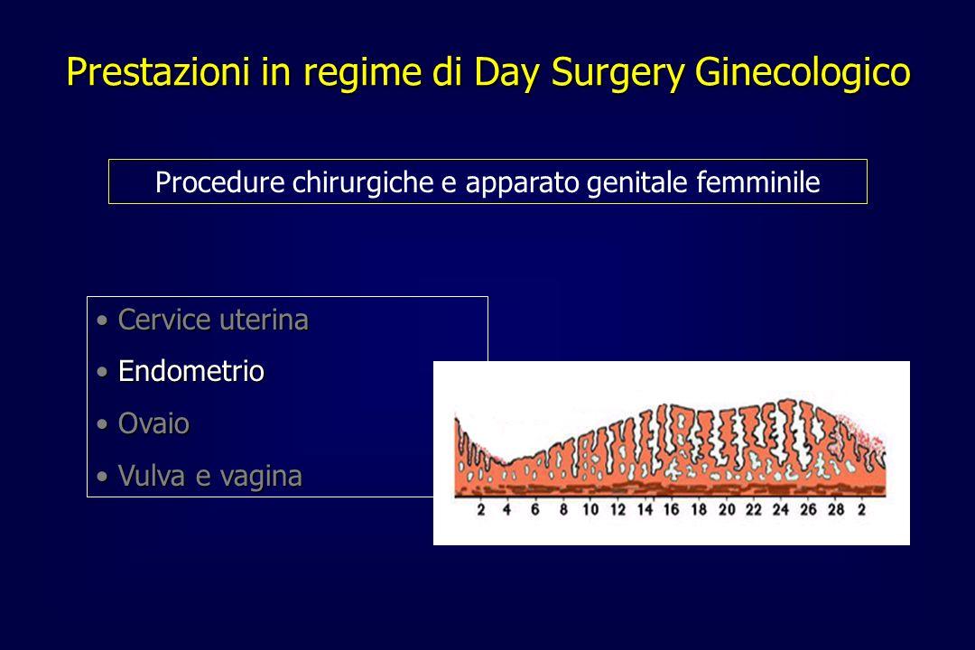Prestazioni in regime di Day Surgery Ginecologico