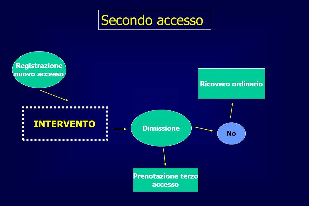 Secondo accesso INTERVENTO Registrazione nuovo accesso