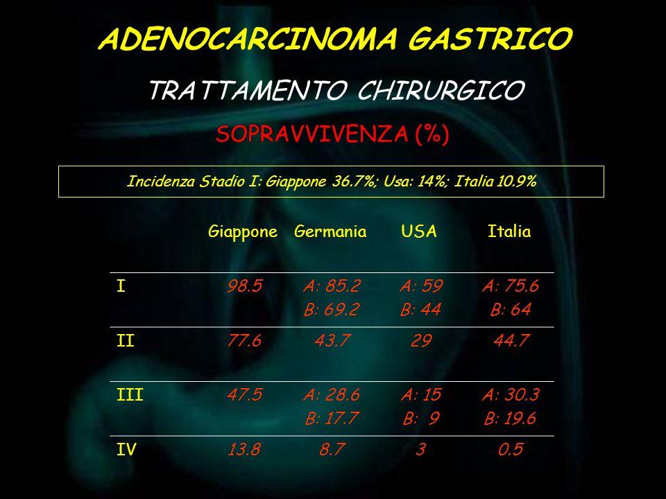ADENOCARCINOMA GASTRICO