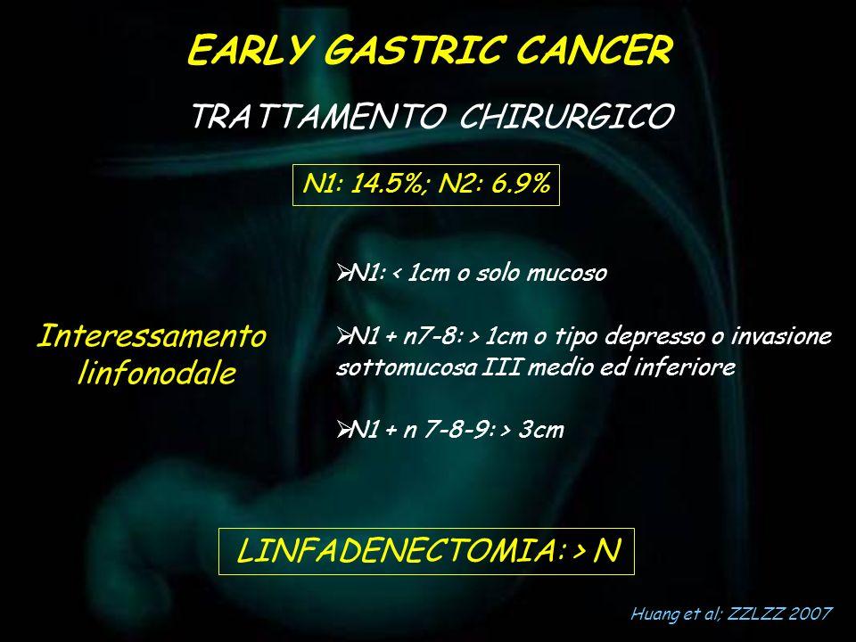 EARLY GASTRIC CANCER TRATTAMENTO CHIRURGICO Interessamento linfonodale