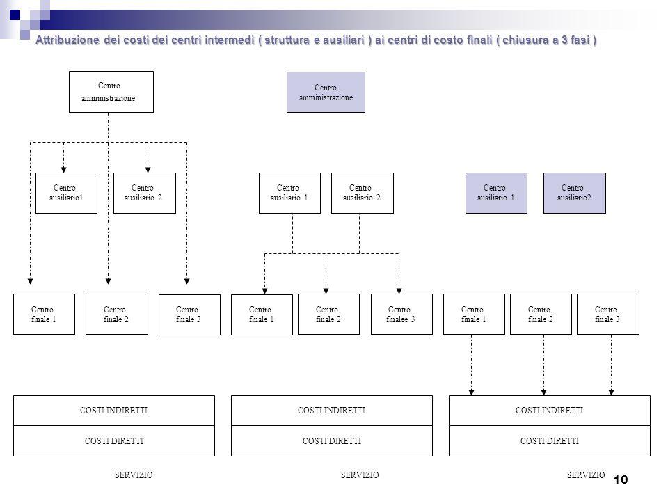 Attribuzione dei costi dei centri intermedi ( struttura e ausiliari ) ai centri di costo finali ( chiusura a 3 fasi )