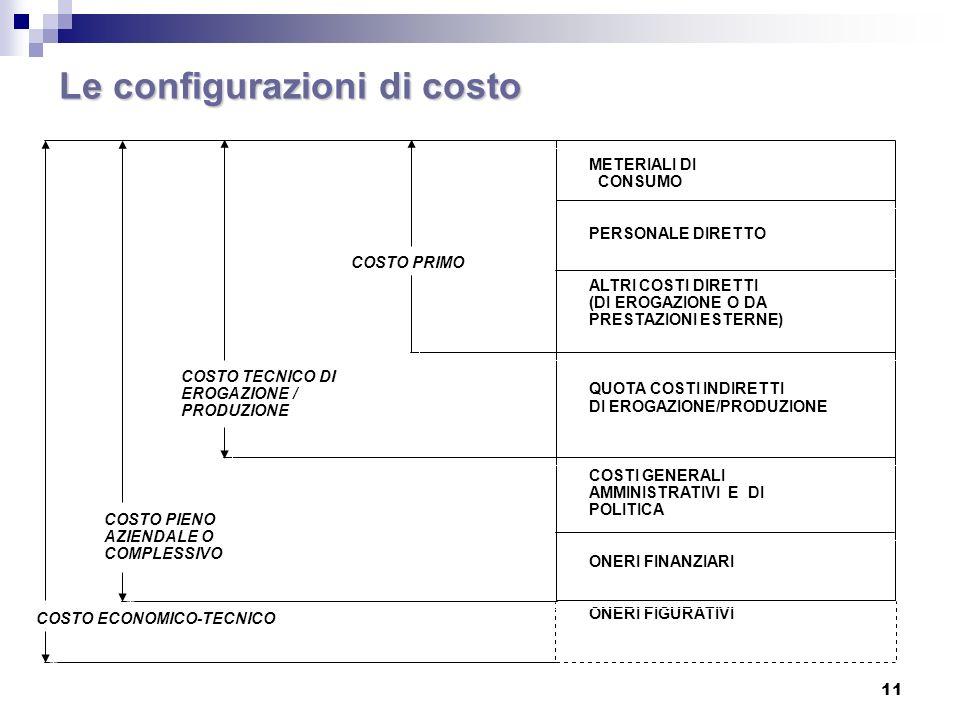 Le configurazioni di costo
