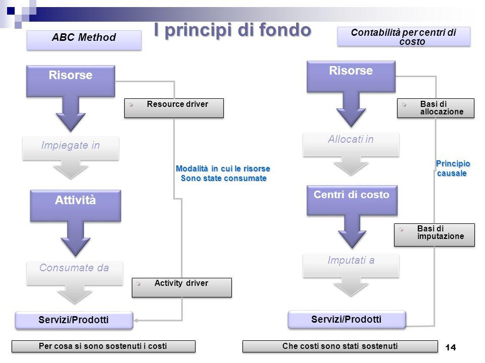 I principi di fondo Risorse Risorse Attività ABC Method Allocati in