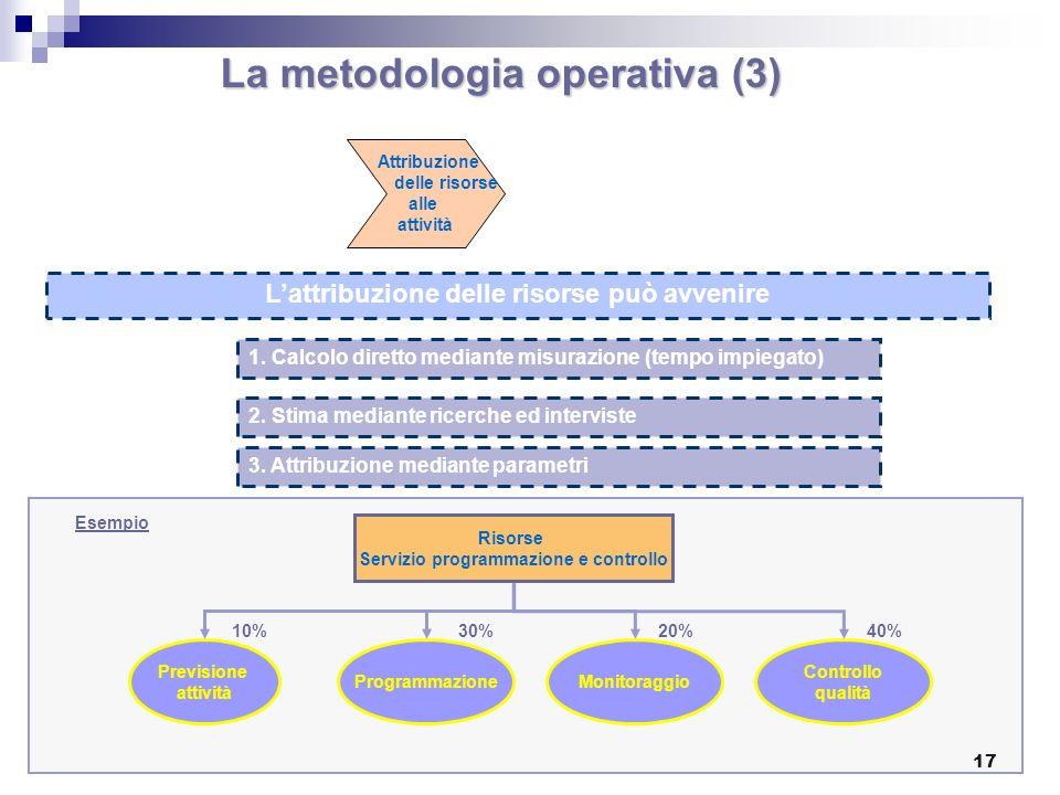 La metodologia operativa (3) L'attribuzione delle risorse può avvenire