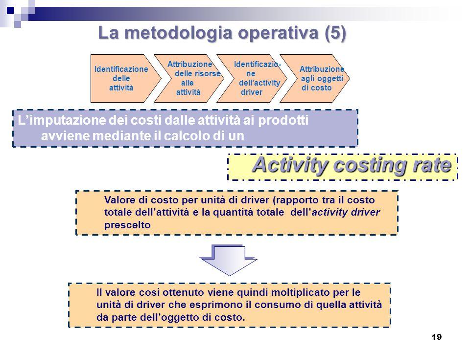 La metodologia operativa (5)