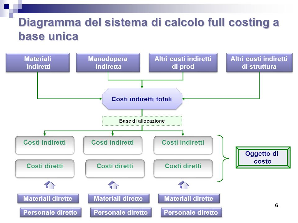 Diagramma del sistema di calcolo full costing a base unica