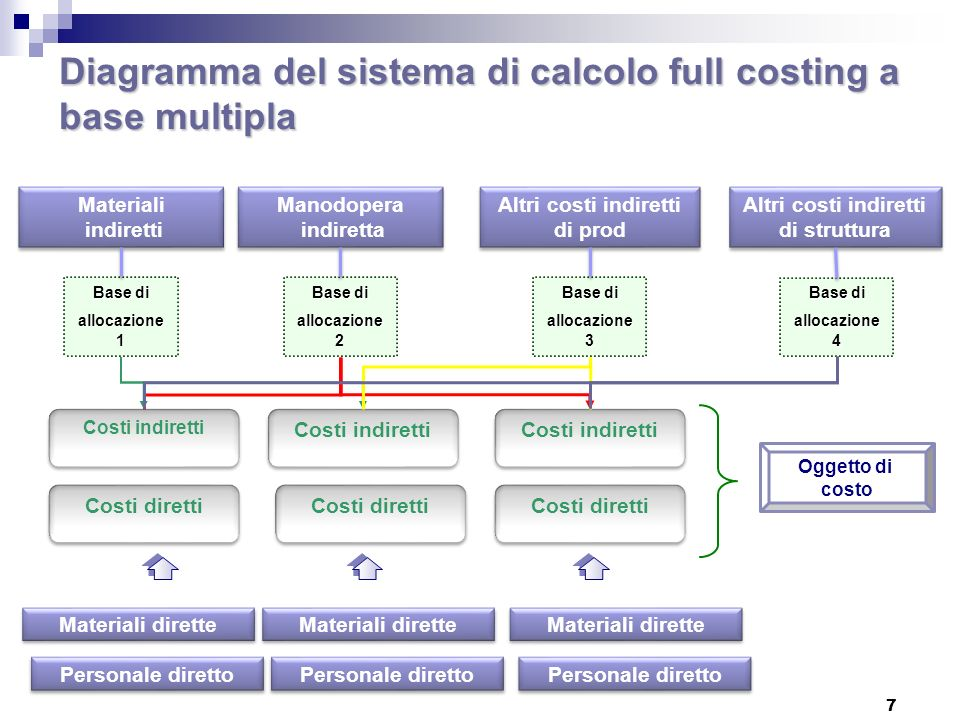Diagramma del sistema di calcolo full costing a base multipla