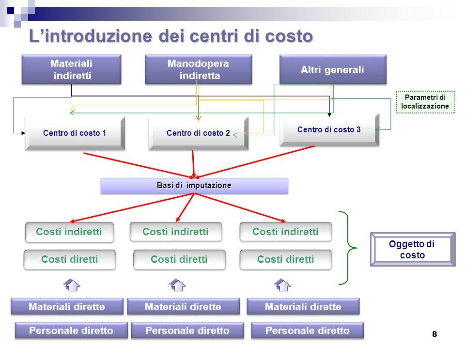 L'introduzione dei centri di costo