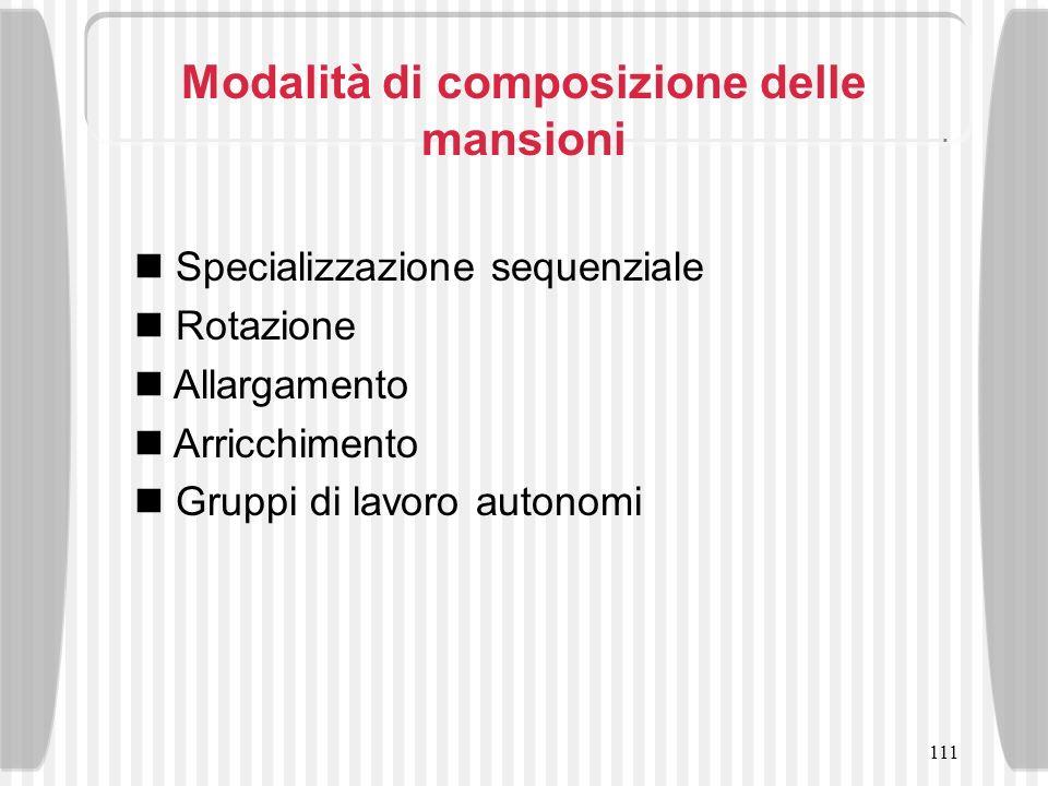 Modalità di composizione delle mansioni