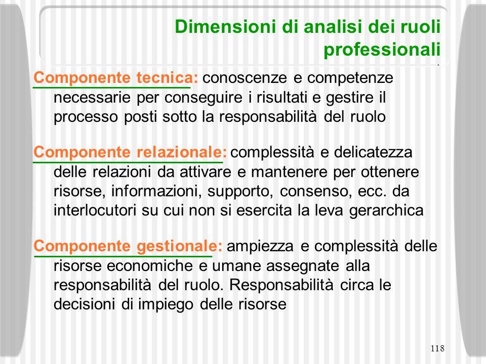 Dimensioni di analisi dei ruoli professionali