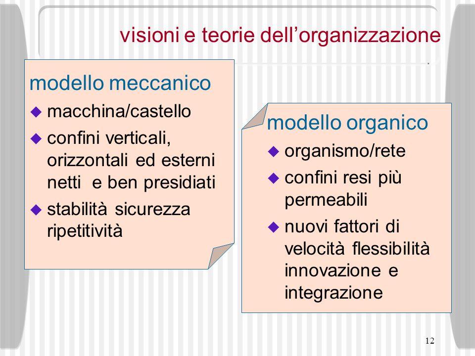 visioni e teorie dell'organizzazione
