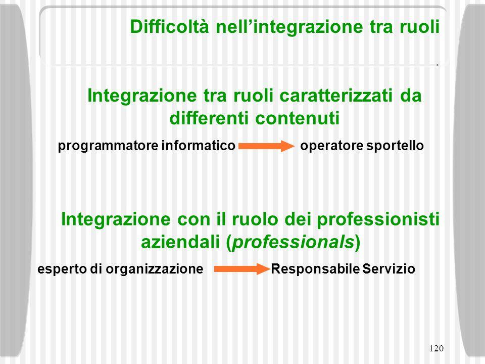Difficoltà nell'integrazione tra ruoli