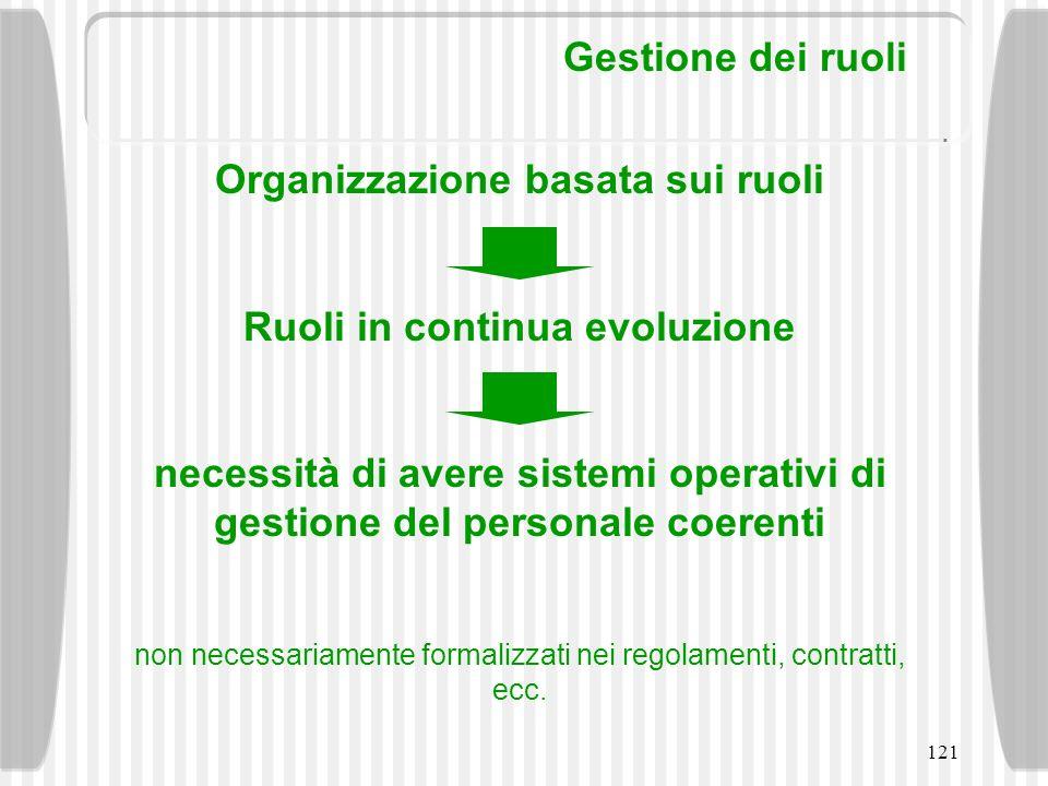 Organizzazione basata sui ruoli Ruoli in continua evoluzione