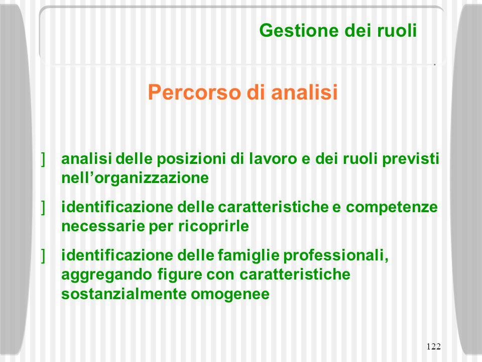 Percorso di analisi Gestione dei ruoli