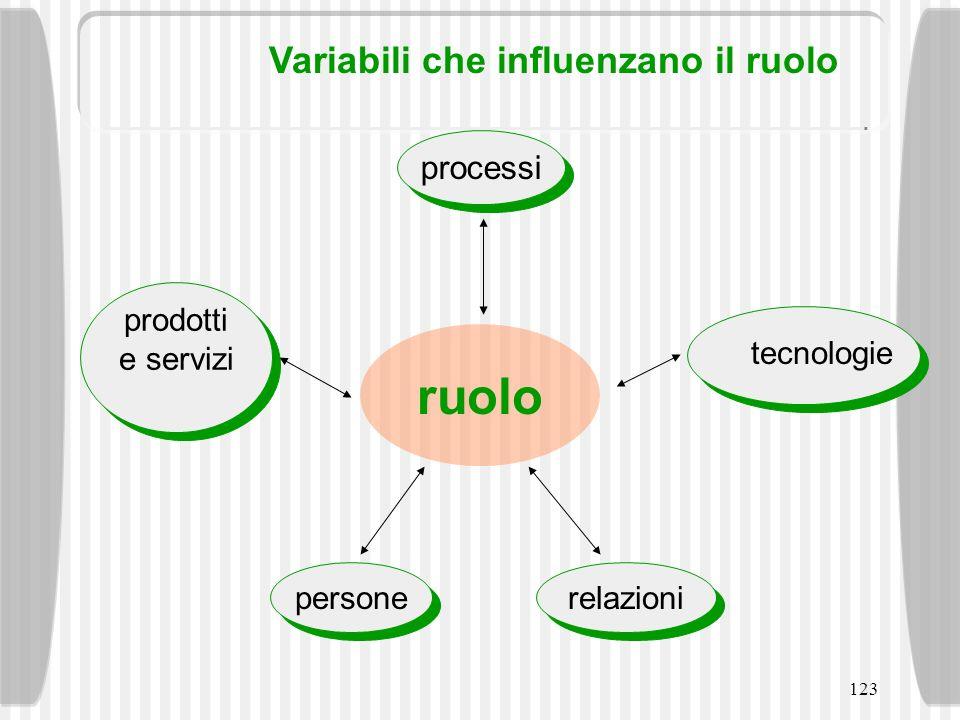 ruolo Variabili che influenzano il ruolo processi prodotti e servizi