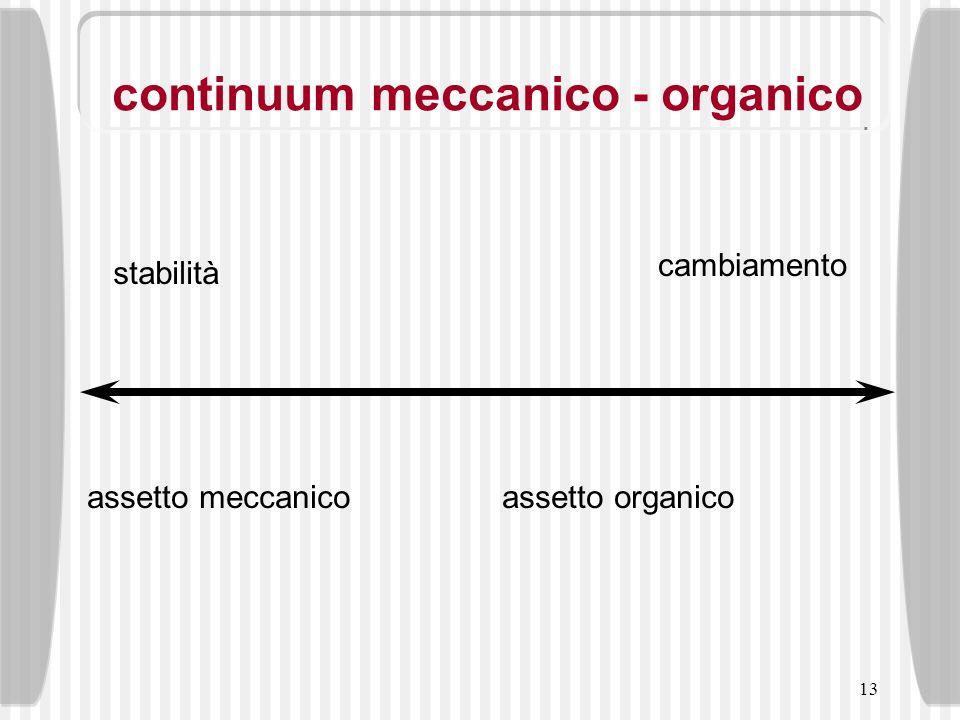 continuum meccanico - organico